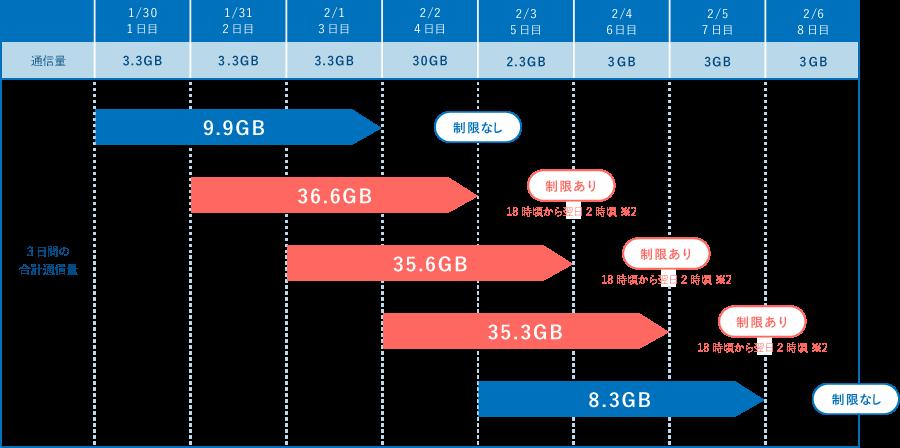 DTI WiMAX 2+ 3日間 10GB 制限