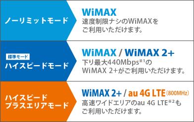 UQWiMAX ハイスピードプラスエリアモード